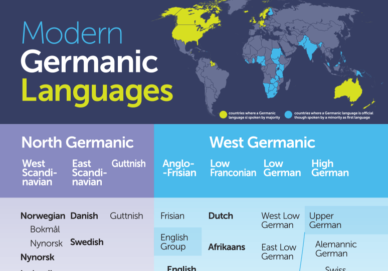 Germanic languages of today