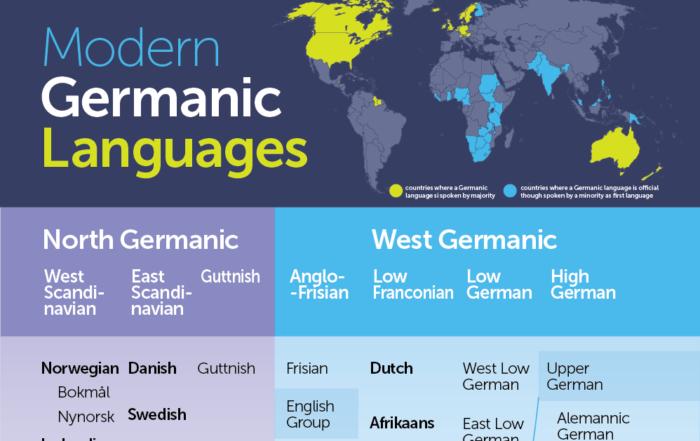 Modern germanic languages