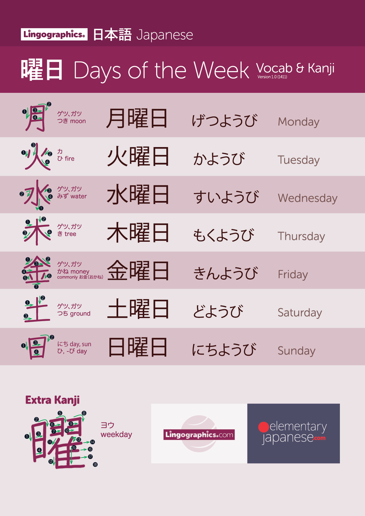 Days of the week in Japanese with kanji