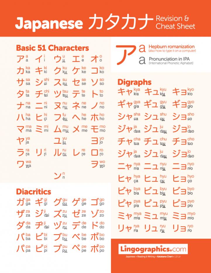 Lingographics-Japanese-Katakana-1ltr