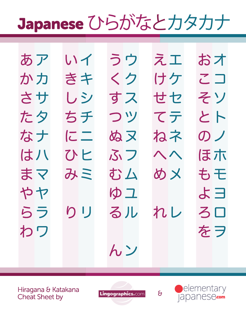 Hiragana and katakana cheat sheet slash revision chart