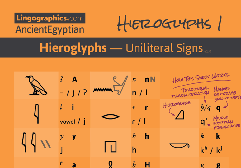 hieroglyphic uniliteral signs — learn ancient Egyptian cheat sheet
