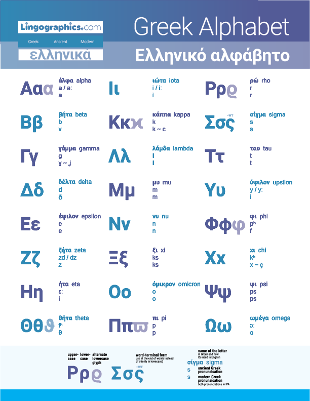 Greek alphabet with pronunciation and names of the letters