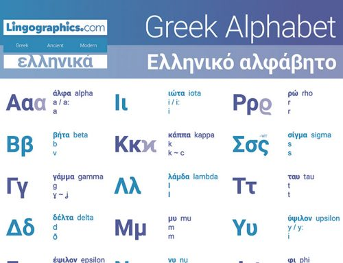 Greek Alphabet with Pronunciation and Letter Names