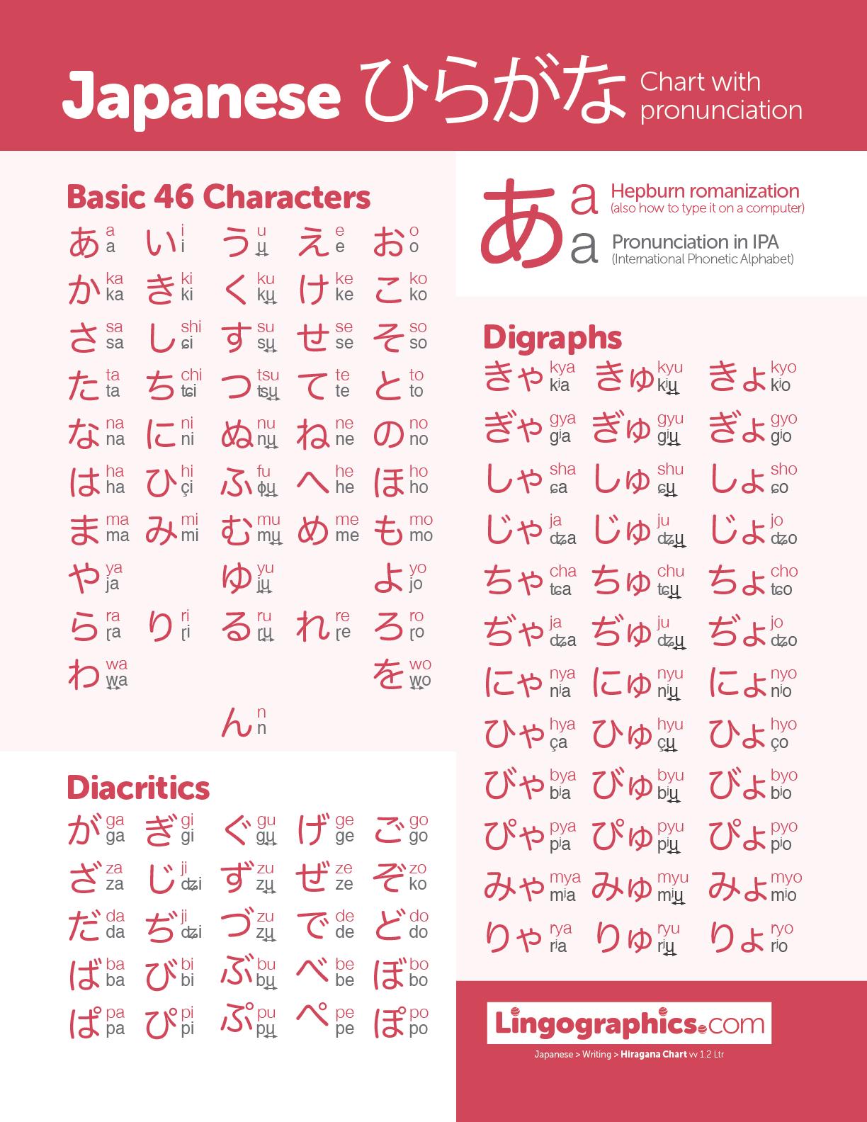 Hiragana chart PDF preview