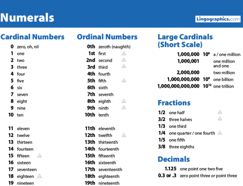 ESL Numerals—Cardinal and Ordinal Numbers