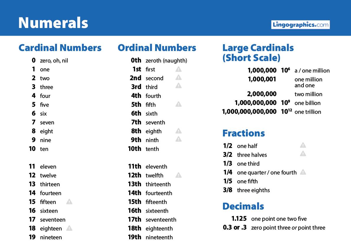 English numerals—cardinal nad ordinal numbers