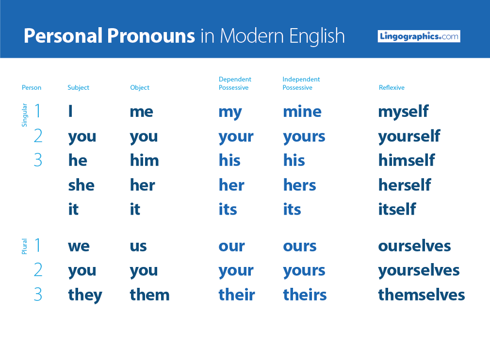 Personal pronouns in English