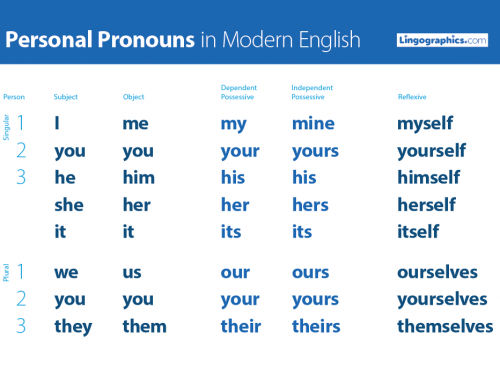 ESL Personal Pronouns