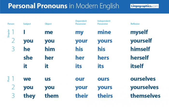 Personal pronouns in English