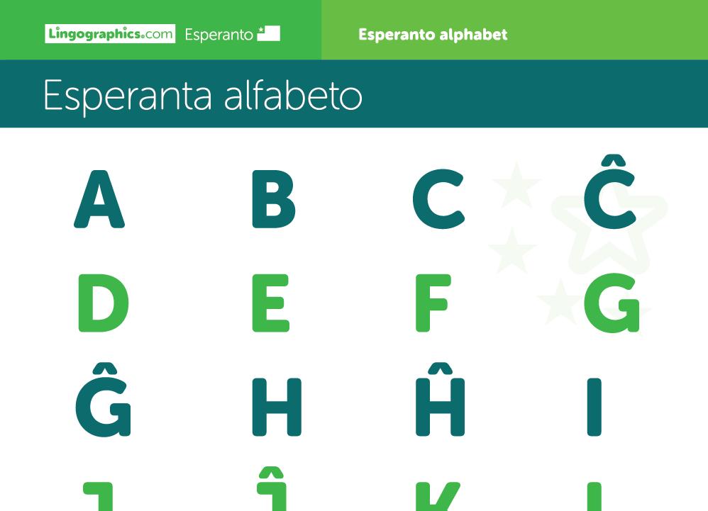 Esperanto Alphabet – Esperanta alfabeto - Lingographics