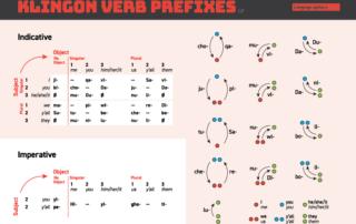 Klingon verb prefixes