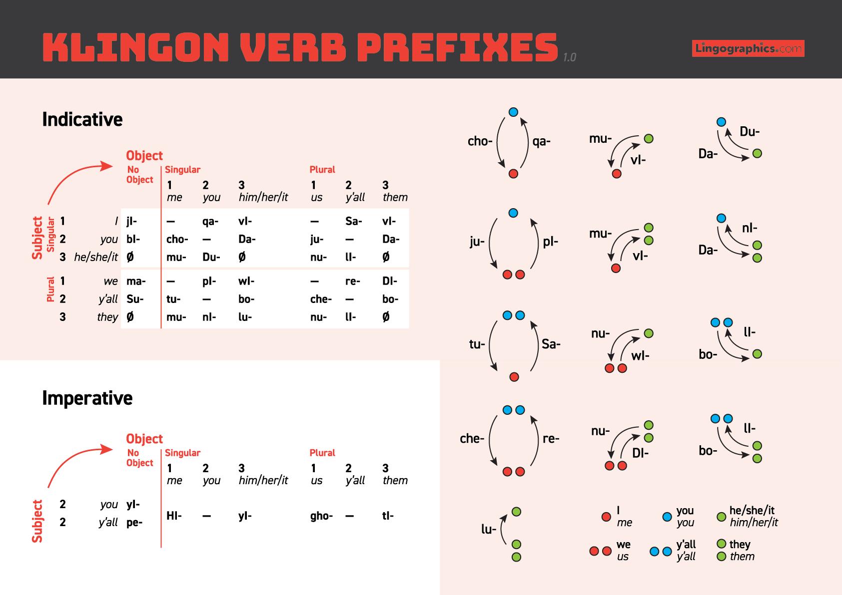 Klingon verbs – prefixes