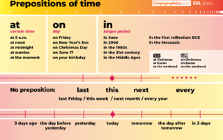 English - prepositions of time