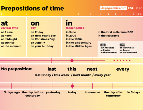 ESL Prepositions of Time Basic