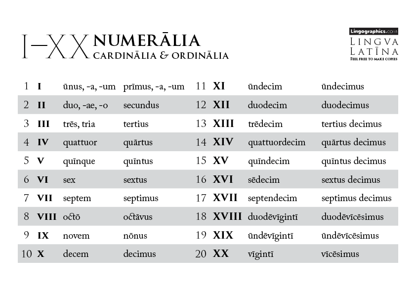 numbers in latin 1-20