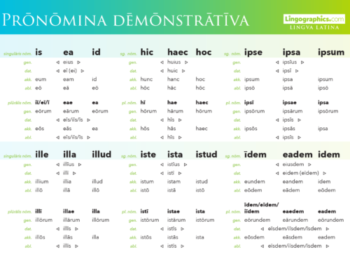 Latin Demonstrative Pronouns Declension