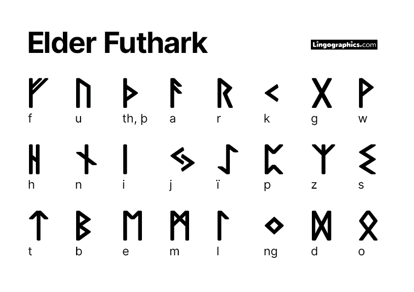 Elder Futhark photocopiable