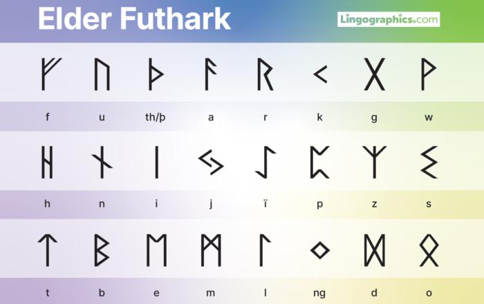 Elder Futhark with transliteration